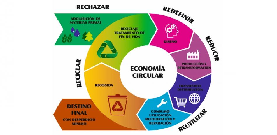 estrategia de economía circular de Cataluña