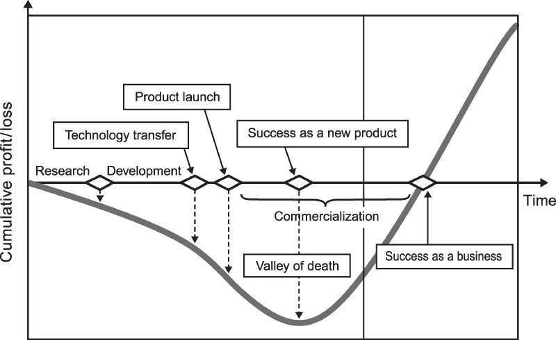 proyectos de ecoinnovación